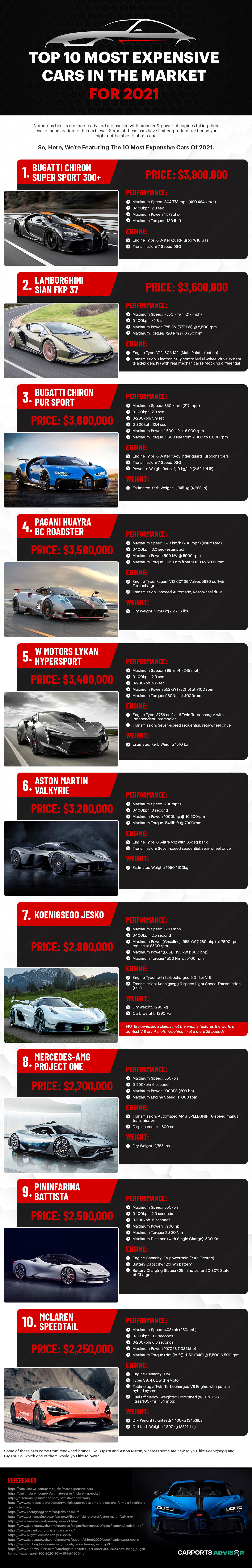 Top 10 Most Expensive Cars in the Market for 2021