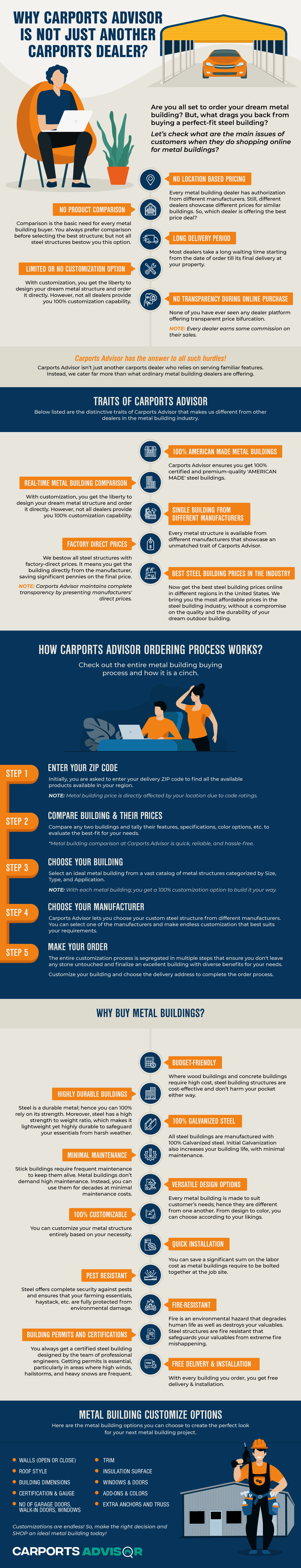 Why Carports Advisor is Not Just Another Carports Dealer?