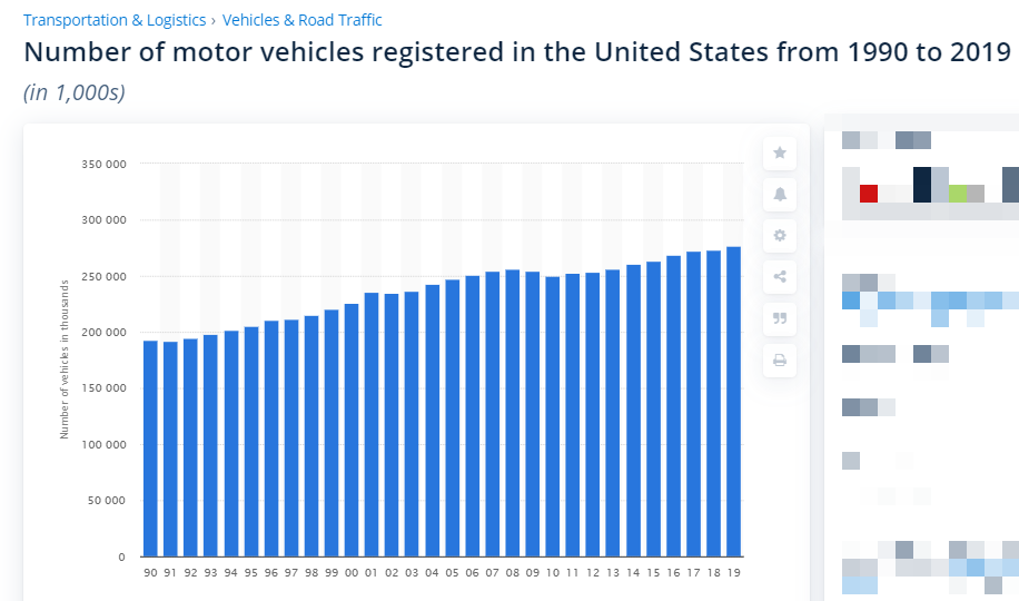 Number of motor vehicles registered in the United States from 1990 to 2019